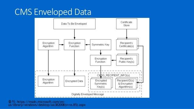 CMS Enveloped Data 출처: https://msdn.microsoft.com/en- us/library/windows/desktop/aa382008(v=vs.85).aspx