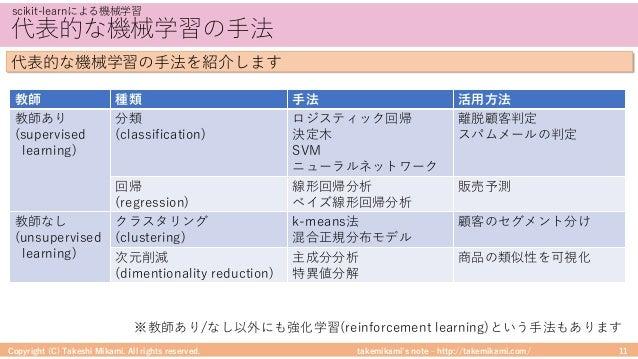 takemikami's note ‒ http://takemikami.com/ 代表的な機械学習の⼿法 Copyright (C) Takeshi Mikami. All rights reserved. 11 scikit-learnに...