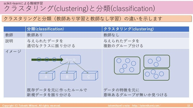 takemikami's note ‒ http://takemikami.com/ クラスタリング(clustering)と分類(classification) Copyright (C) Takeshi Mikami. All rights...