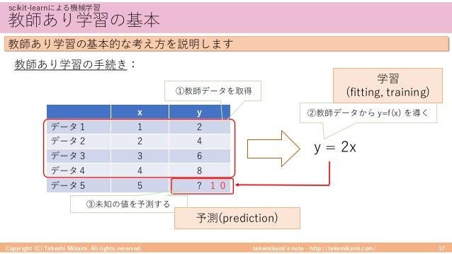 takemikami's note ‒ http://takemikami.com/ 教師あり学習の基本 Copyright (C) Takeshi Mikami. All rights reserved. 17 scikit-learnによる...