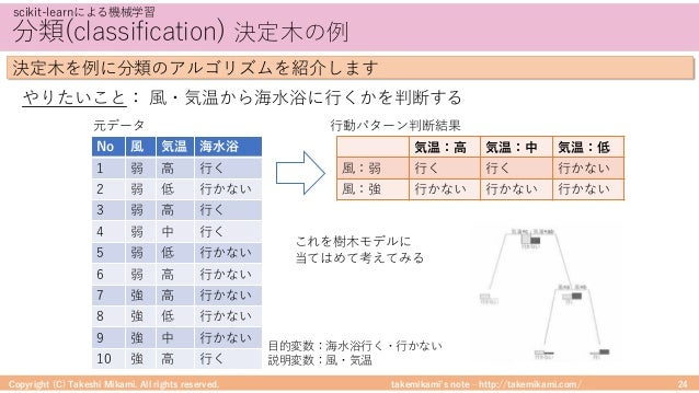 takemikami's note ‒ http://takemikami.com/ 分類(classification) 決定⽊の例 Copyright (C) Takeshi Mikami. All rights reserved. 24 ...