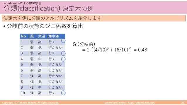takemikami's note ‒ http://takemikami.com/ 分類(classification) 決定⽊の例 • 分岐前の状態のジニ係数を算出 Copyright (C) Takeshi Mikami. All rig...