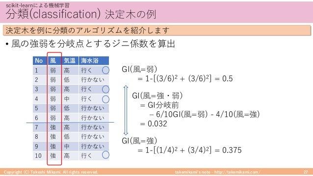 takemikami's note ‒ http://takemikami.com/ 分類(classification) 決定⽊の例 • ⾵の強弱を分岐点とするジニ係数を算出 Copyright (C) Takeshi Mikami. All...