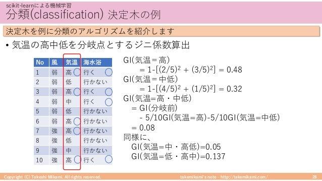takemikami's note ‒ http://takemikami.com/ 分類(classification) 決定⽊の例 • 気温の⾼中低を分岐点とするジニ係数算出 Copyright (C) Takeshi Mikami. Al...