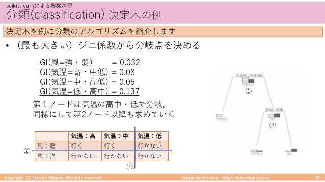 takemikami's note ‒ http://takemikami.com/ 分類(classification) 決定⽊の例 • (最も⼤きい)ジニ係数から分岐点を決める Copyright (C) Takeshi Mikami. A...