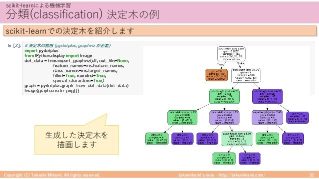 takemikami's note ‒ http://takemikami.com/ 分類(classification) 決定⽊の例 Copyright (C) Takeshi Mikami. All rights reserved. 33 ...