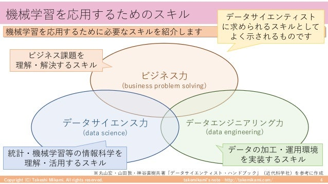 takemikami's note ‒ http://takemikami.com/ 機械学習を応⽤するためのスキル Copyright (C) Takeshi Mikami. All rights reserved. 4 ※丸⼭宏・⼭⽥敦・神...