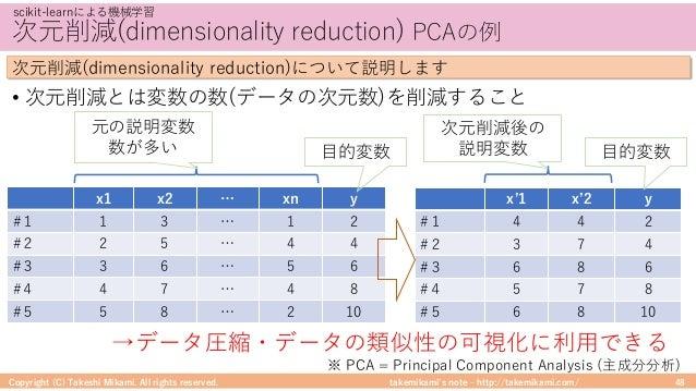 takemikami's note ‒ http://takemikami.com/ 次元削減(dimensionality reduction) PCAの例 • 次元削減とは変数の数(データの次元数)を削減すること Copyright (C)...