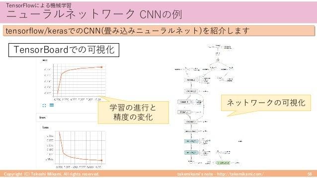 takemikami's note ‒ http://takemikami.com/ ニューラルネットワーク CNNの例 Copyright (C) Takeshi Mikami. All rights reserved. 58 TensorF...