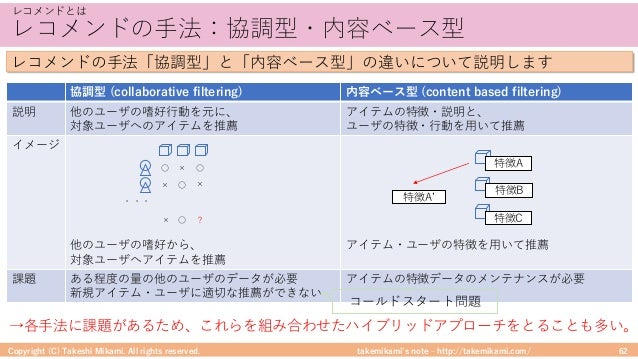 takemikami's note ‒ http://takemikami.com/ レコメンドの⼿法:協調型・内容ベース型 Copyright (C) Takeshi Mikami. All rights reserved. 62 レコメンド...