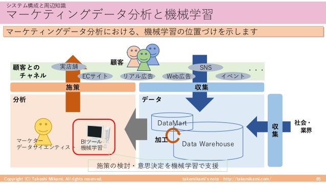 takemikami's note ‒ http://takemikami.com/ マーケティングデータ分析と機械学習 Copyright (C) Takeshi Mikami. All rights reserved. 85 システム構成と...