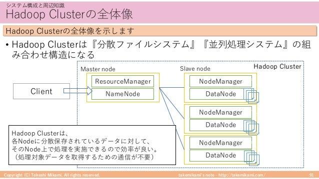 takemikami's note ‒ http://takemikami.com/ Hadoop Clusterの全体像 • Hadoop Clusterは『分散ファイルシステム』『並列処理システム』の組 み合わせ構造になる Copyrigh...