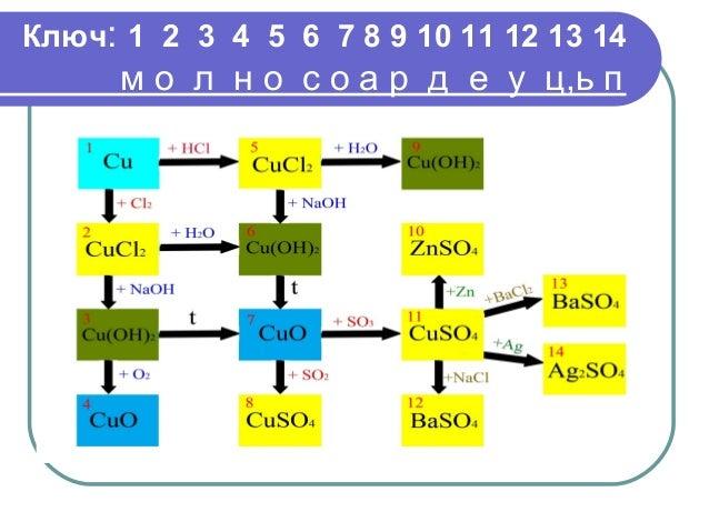 Ключ: 1 2 3 4 5 6 7 8 9 10 11 12 13 14 м о л н о с о а р д е у ц,ь п