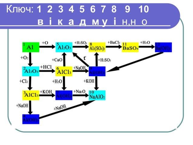 Ключ: 1 2 3 4 5 6 7 8 9 10 в і к а д м у і н,н о
