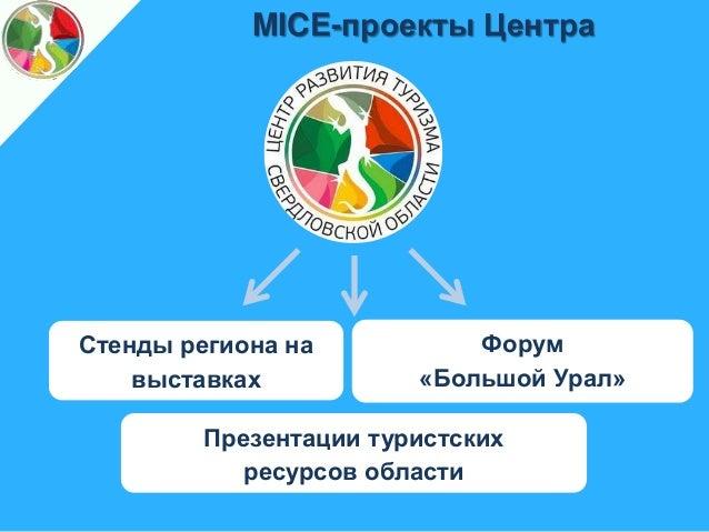 Дипломная работа на тему Маркетинговые инновации в mice индустрии   туристских ресурсов области 11 Компоненты потенциала инновационной маркетинговой