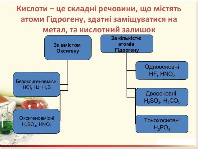 Хімічні властивості кислот: Кислоти НxКЗ + Ме (до Н) = сіль + Н2↑; (реакція заміщення) + амфотерні або кислотні оксиди = =...