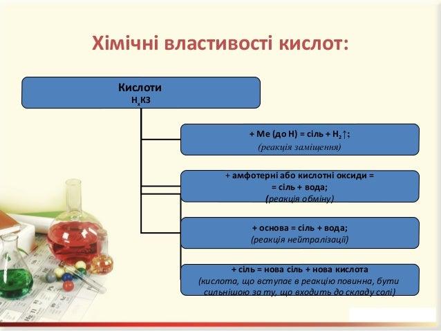 Перевірте свої знання! Допишіть рівняння реакцій: H2SO4 + Zn = H2SO4 + ZnO = HCl + NiO = HNO3 + NaOH = HCl + Na2SiO3 =
