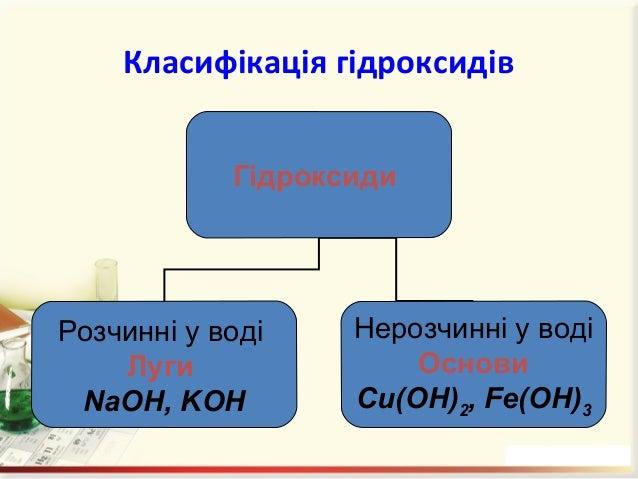 Назви гідроксидів Назви гідроксидів складаються з назви металу, після якого вказують римськими цифрами (без відступу) у ду...