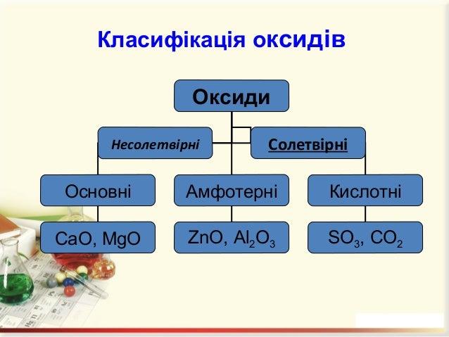 ExOy • Основними називаються оксиди, сполуки яких з водою є основами. • Кислотними називають оксиди, сполуки яких з водою ...