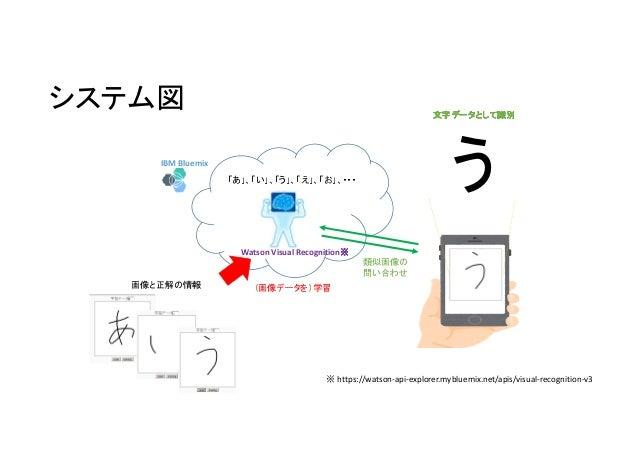 システム図 IBM Bluemix Watson Visual Recognition※※※※ 画像と正解の情報 (画像データを)学習 類似画像の 問い合わせ ※https://watson-api-explorer.mybluemix.net...