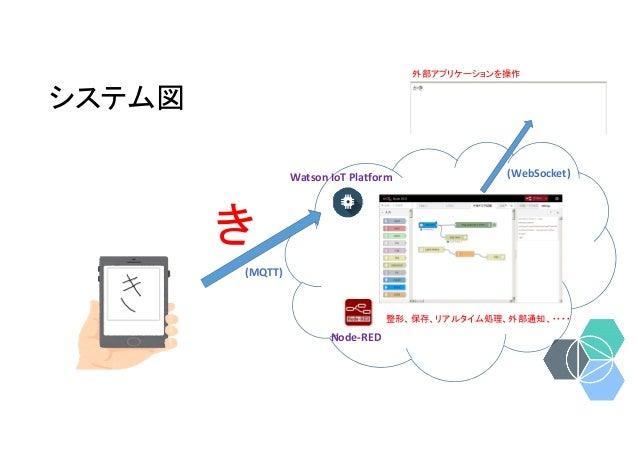 システム図 Watson IoT Platform き 整形、保存、リアルタイム処理、外部通知、・・・・ Node-RED 外部アプリケーションを操作 (MQTT) (WebSocket)