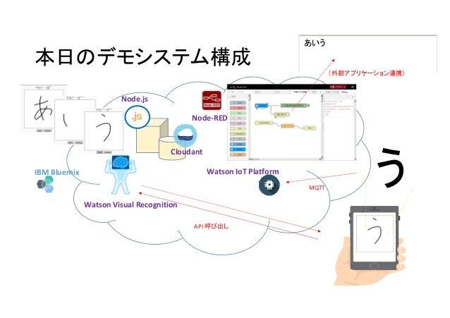あいう 本日のデモシステム構成 IBM Bluemix Watson IoT Platform Watson Visual Recognition Node-RED うMQTT (外部アプリケーション連携) API 呼び出し Node.js C...