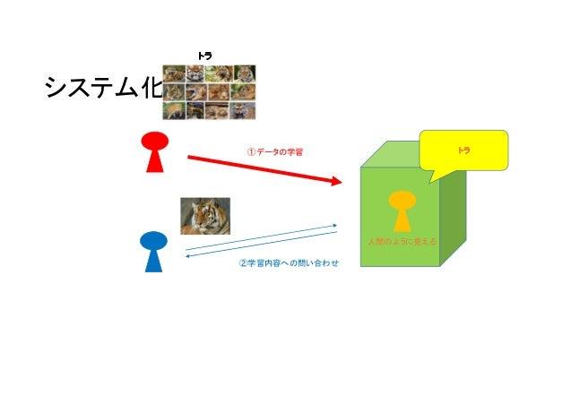 システム化 ①データの学習 ②学習内容への問い合わせ 人間のように見える トラトラトラトラ トラトラトラトラ