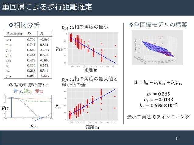 """重回帰による歩⾏距離推定 11 v重回帰モデルの構築𝑝""""& : x軸の⾓度の最⼩ 𝑝""""( : x軸の⾓度の最⼤値と 最⼩値の差 距離 m 距離 m 𝑝""""& 𝑝""""( v相関分析 𝑑 = 𝑏, + 𝑏"""" 𝑝""""& + 𝑏$ 𝑝""""( 𝑏, = 0.26..."""