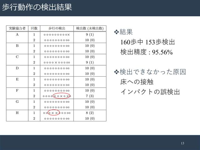歩⾏動作の検出結果 13 v結果 160歩中 153歩検出 検出精度 : 95.56% v検出できなかった原因 床への接触 インパクトの誤検出