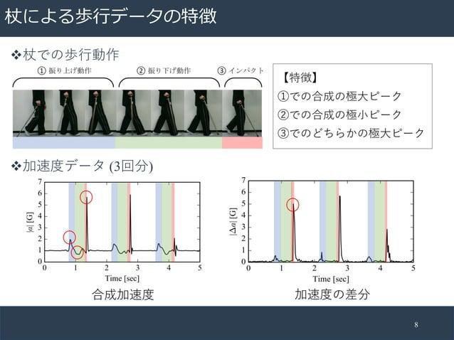 杖による歩⾏データの特徴 8 v杖での歩⾏動作 v加速度データ (3回分) 合成加速度 加速度の差分 【特徴】 ①での合成の極⼤ピーク ②での合成の極⼩ピーク ③でのどちらかの極⼤ピーク