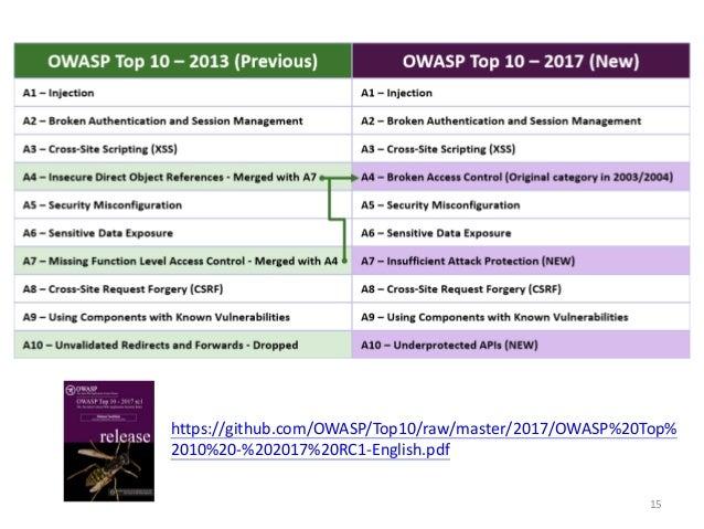 15 https://github.com/OWASP/Top10/raw/master/2017/OWASP%20Top% 2010%20-%202017%20RC1-English.pdf