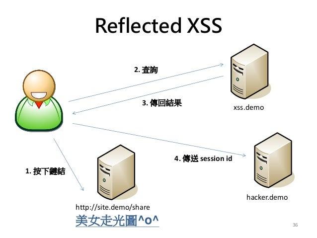Reflected XSS 36 xss.demo hacker.demo 美女走光圖^o^ http://site.demo/share 1. 按下鏈結 2. 查詢 3. 傳回結果 4. 傳送 session id