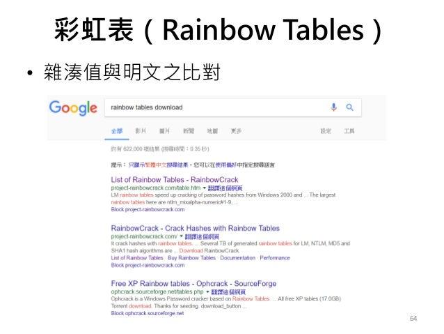 彩虹表(Rainbow Tables) • 雜湊值與明文之比對 64