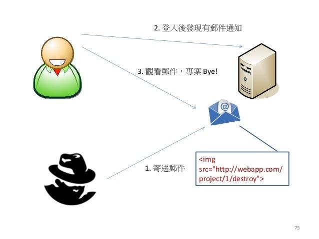 """75 1. 寄送郵件 <img src=""""http://webapp.com/ project/1/destroy""""> 2. 登入後發現有郵件通知 3. 觀看郵件,專案 Bye!"""