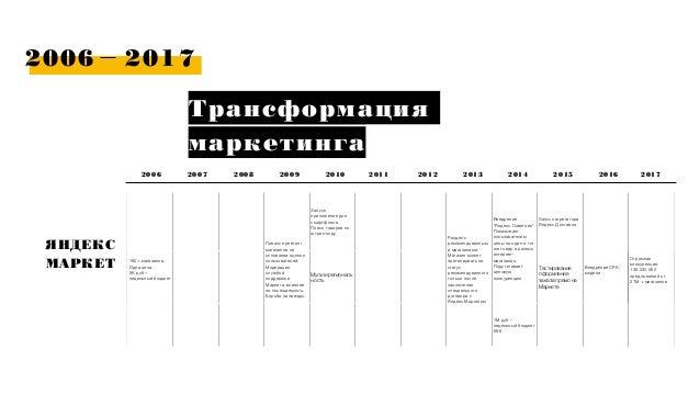 2006 2017 Трансформация маркетинга 2006 2007 ЯНДЕКС МАРКЕТ 2009 2010 2011 2012 2013 20142008 2015 2016 160+ магазинов 160+...