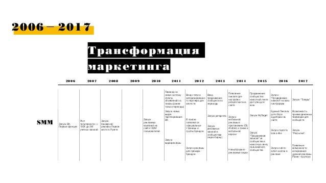2006 2017 Трансформация маркетинга 2006 2007 SMM 2009 2010 2011 2012 2013 20142008 2015 2016 160+ магазинов Запуск ВК. Пер...