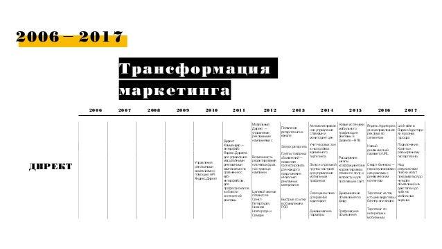 2006 2017 Трансформация маркетинга 2006 2007 ДИРЕКТ 2009 2010 2011 2012 2013 20142008 2015 2016 160+ магазинов Управления ...