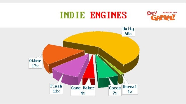 INDIE ENGINES Unity 60% Unreal 1% Cocos 7% Game Maker 4% Flash 11% Other 17%