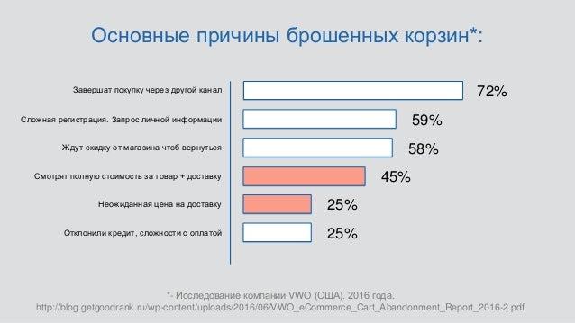*- Исследование компании VWO (США). 2016 года. http://blog.getgoodrank.ru/wp-content/uploads/2016/06/VWO_eCommerce_Cart_Ab...