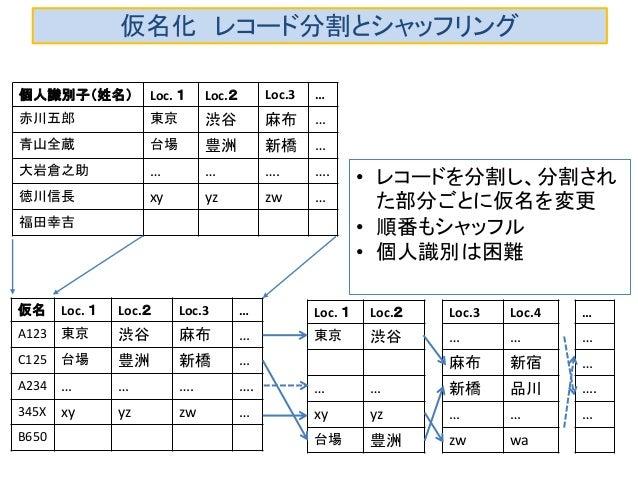 仮名化 レコード分割とシャッフリング 仮名 Loc. 1 Loc.2 Loc.3 … A123 東京 渋谷 麻布 … C125 台場 豊洲 新橋 … A234 … … …. …. 345X xy yz zw … B650 • レコードを分割し、...