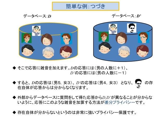 簡単な例:つづき データベース:D データベース:D'  そこで応答に雑音を加えます。Dの応答には(男の人数に+1)、 D'の応答には(男の人数に-1)  すると、 Dの応答は(男5,女3)、 D'の応答は(男4,女3) となり、 の存 在...