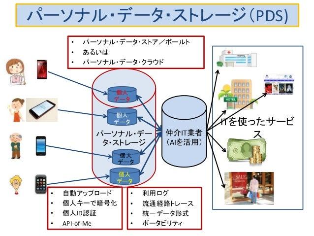 パーソナル・デー タ・ストレージ パーソナル・データ・ストレージ(PDS) • パーソナル・データ・ストア/ボールト • あるいは • パーソナル・データ・クラウド 個人 データ 個人 データ 個人 データ 個人 データ ITを使ったサービ ス...