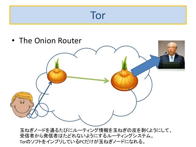 Tor • The Onion Router 玉ねぎノードを通るたびにルーティング情報を玉ねぎの皮を剥くようにして、 受信者から発信者はたどれないようにするルーティングシステム。 TorのソフトをインプリしているPCだけが玉ねぎノードになれる。