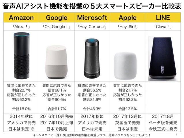 音声AIアシスト機能を搭載の5大スマートスピーカー比較表 イーンスパイア(株)横田秀珠の著作権を尊重しつつ、是非ノウハウをシェアしよう! 1 Amazon Google Microsoft Apple LINE 「Alexa!」 「Ok, Go...