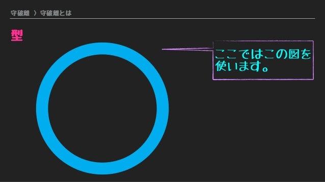 守破離 > 守破離とは 型 ここではこの図を 使います。
