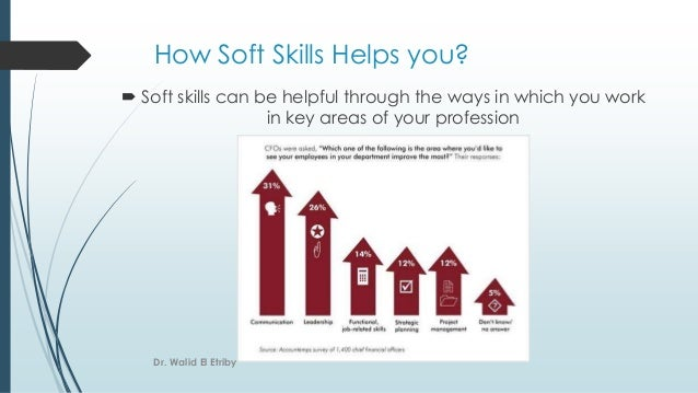 How Soft Skills Helps you?  Soft skills can be helpful through the ways in which you work in key areas of your profession...