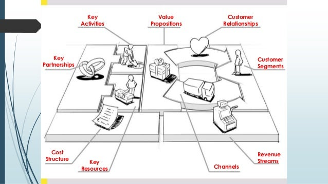Cost Structure Key Partnerships Key Activities Key Resources Revenue Streams Customer Relationships Channels Value Proposi...