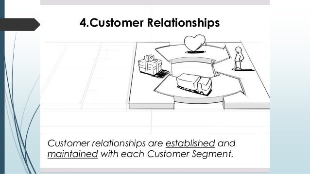 4.Customer Relationships Customer relationships are established and maintained with each Customer Segment.