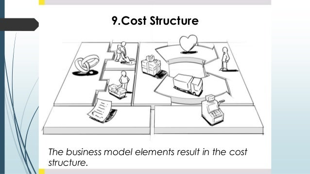 9.Cost Structure The business model elements result in the cost structure.