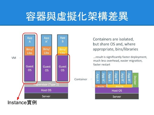 Container Principle 貨櫃交付原則 ● One Container ● One Customer ● One Commodity 軟體貨櫃 ● One Container ● One Process 我是航運大王麥 克連,不是...